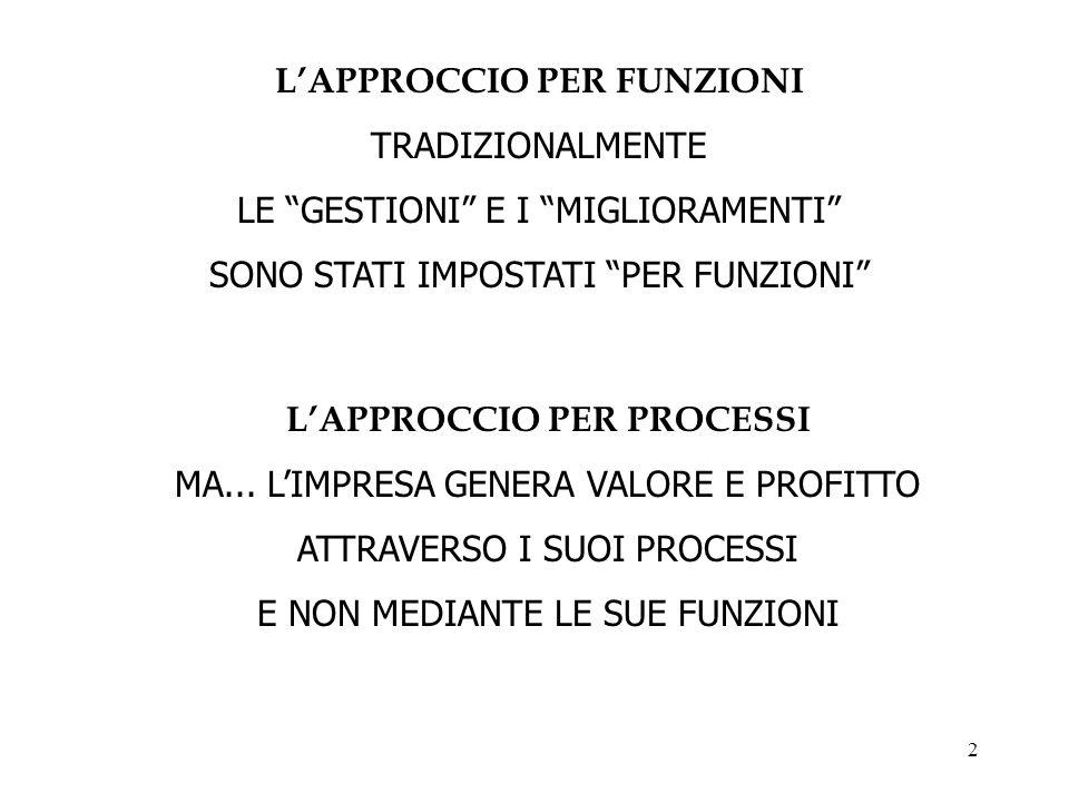 3 … bisogna gestire i processi di business dellazienda; è necessario avere strumenti di supporto per la gestione dei processi...