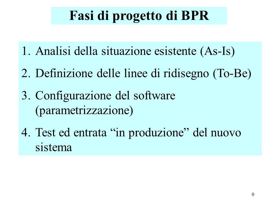 9 Fasi di progetto di BPR 1.Analisi della situazione esistente (As-Is) 2.Definizione delle linee di ridisegno (To-Be) 3.Configurazione del software (p