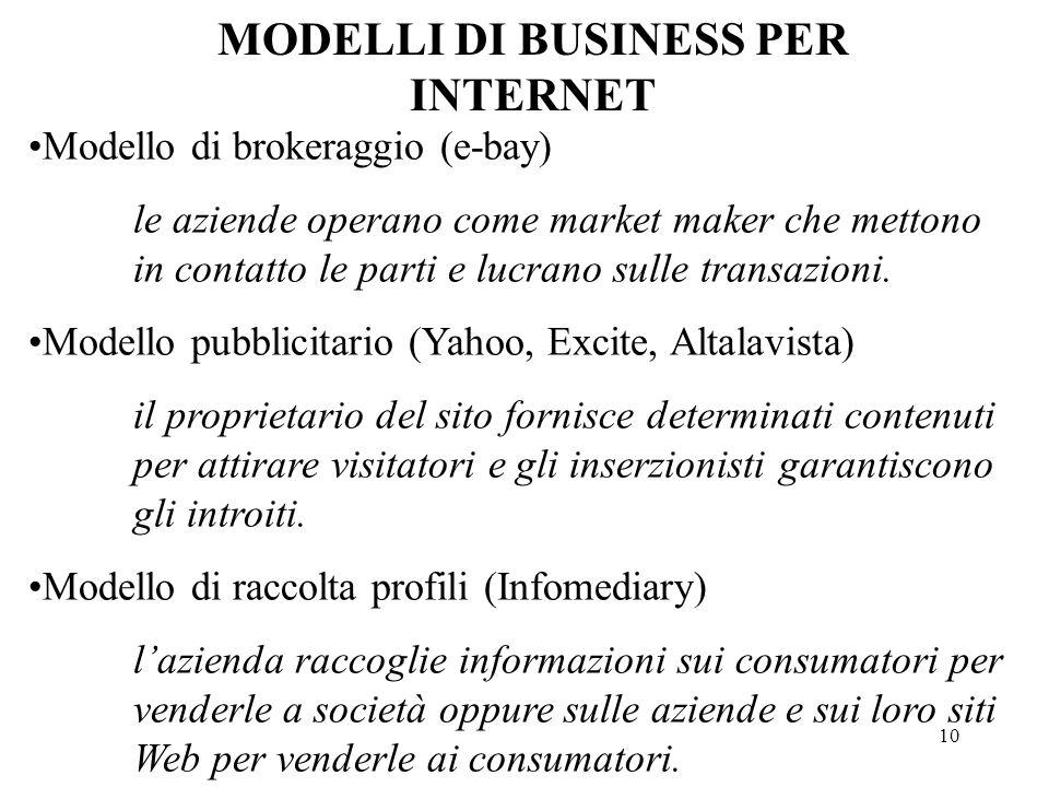 10 MODELLI DI BUSINESS PER INTERNET Modello di brokeraggio (e-bay) le aziende operano come market maker che mettono in contatto le parti e lucrano sul