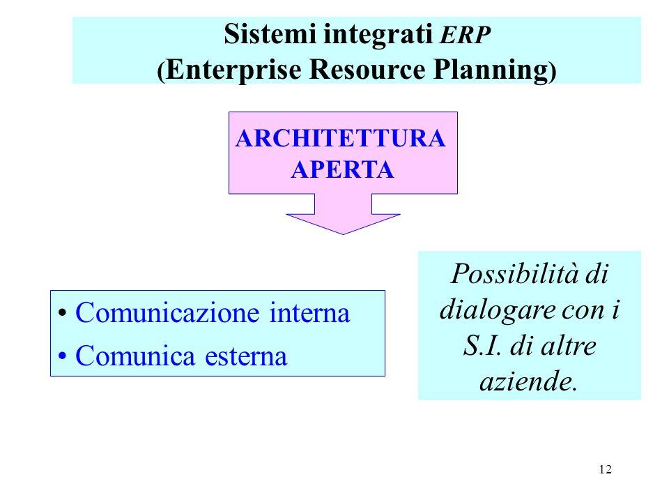 12 ARCHITETTURA APERTA Comunicazione interna Comunica esterna Possibilità di dialogare con i S.I. di altre aziende. Sistemi integrati ERP ( Enterprise