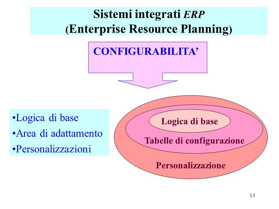 13 Logica di base Area di adattamento Personalizzazioni CONFIGURABILITA Personalizzazione Tabelle di configurazione Logica di base Sistemi integrati E