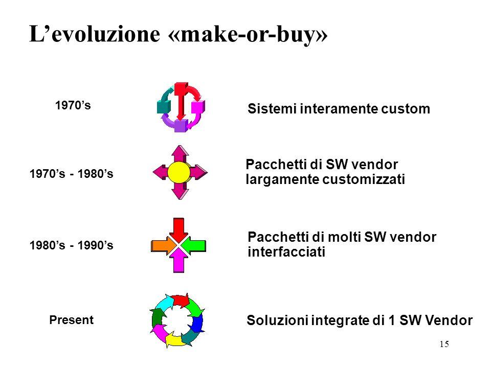15 Sistemi interamente custom 1970s Pacchetti di SW vendor largamente customizzati 1970s - 1980s Pacchetti di molti SW vendor interfacciati 1980s - 19