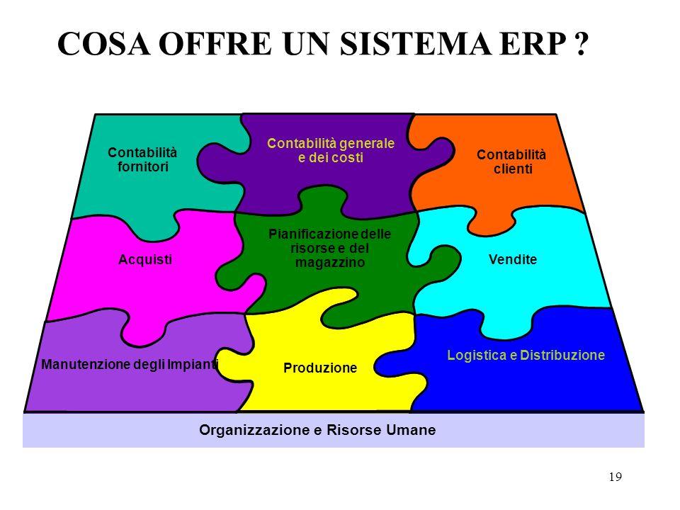 19 Produzione Manutenzione degli Impianti Logistica e Distribuzione Vendite Acquisti Pianificazione delle risorse e del magazzino Contabilità fornitor