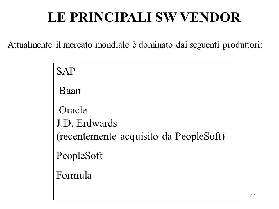 22 Attualmente il mercato mondiale è dominato dai seguenti produttori: LE PRINCIPALI SW VENDOR SAP Baan Oracle J.D. Erdwards (recentemente acquisito d