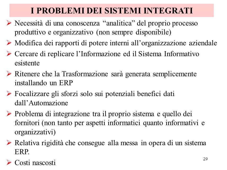 29 Necessità di una conoscenza analitica del proprio processo produttivo e organizzativo (non sempre disponibile) Modifica dei rapporti di potere inte