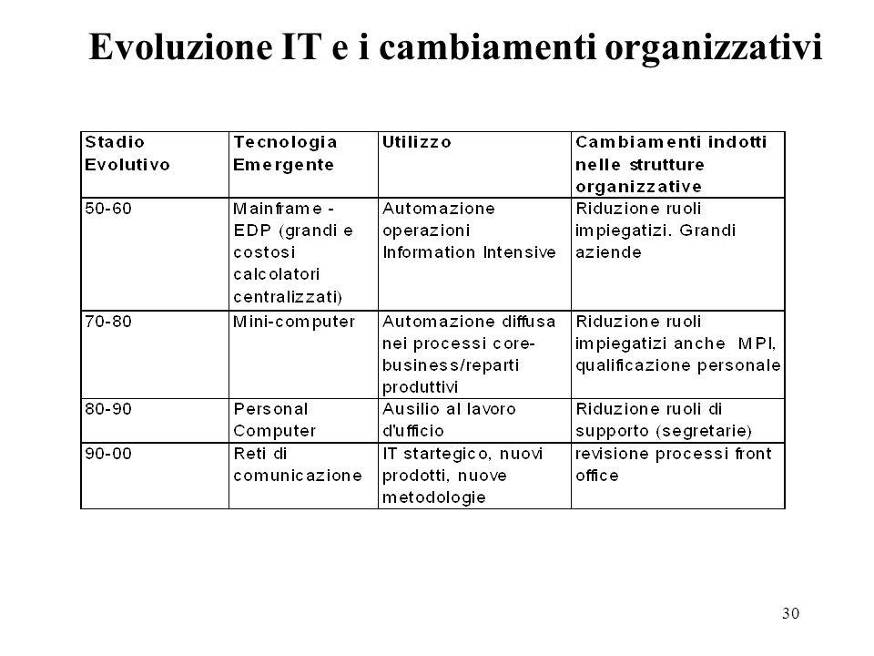 30 Evoluzione IT e i cambiamenti organizzativi