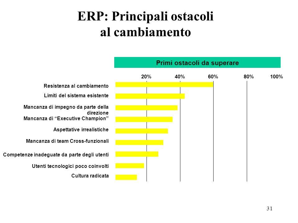 31 Resistenza al cambiamento 20%40%60%80%100% Limiti del sistema esistente Mancanza di impegno da parte della direzione Mancanza di Executive Champion