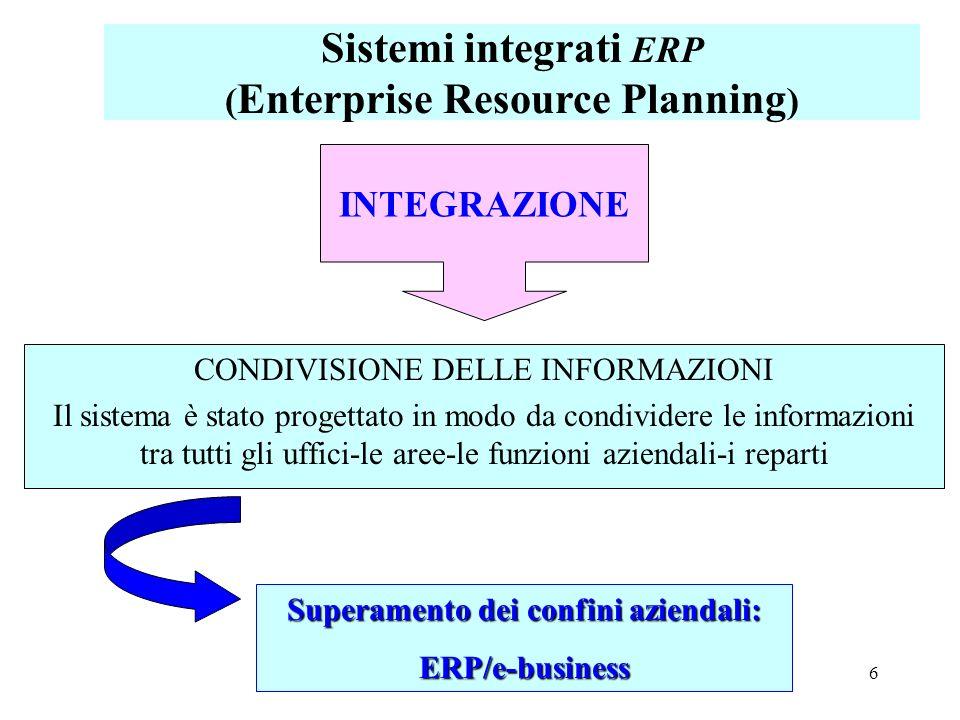 6 CONDIVISIONE DELLE INFORMAZIONI Il sistema è stato progettato in modo da condividere le informazioni tra tutti gli uffici-le aree-le funzioni aziend