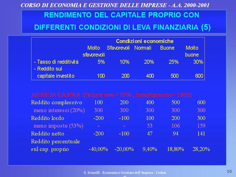 10 S. Sciarelli - Economia e Gestione dellImpresa - Cedam CORSO DI ECONOMIA E GESTIONE DELLE IMPRESE - A.A. 2000-2001 RENDIMENTO DEL CAPITALE PROPRIO