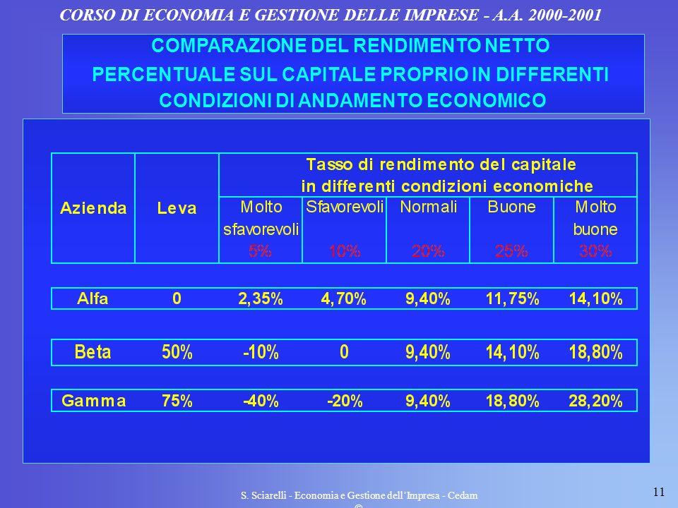 11 S. Sciarelli - Economia e Gestione dellImpresa - Cedam CORSO DI ECONOMIA E GESTIONE DELLE IMPRESE - A.A. 2000-2001 COMPARAZIONE DEL RENDIMENTO NETT