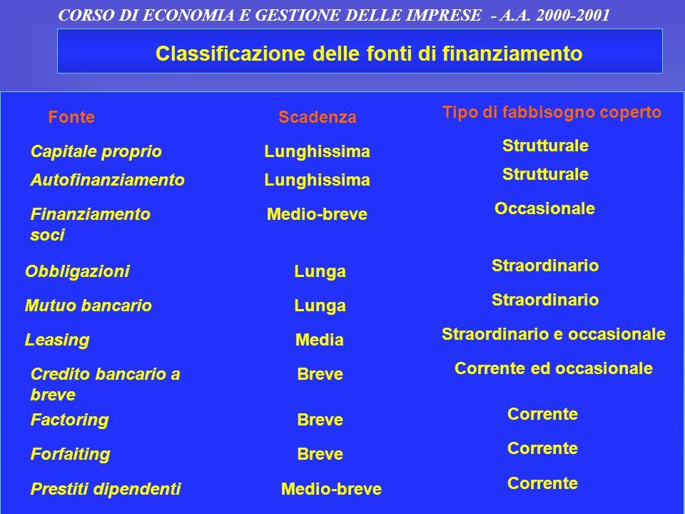 12 S. Sciarelli - Economia e Gestione dellImpresa - Cedam CORSO DI ECONOMIA E GESTIONE DELLE IMPRESE - A.A. 2000-2001 Classificazione delle fonti di f