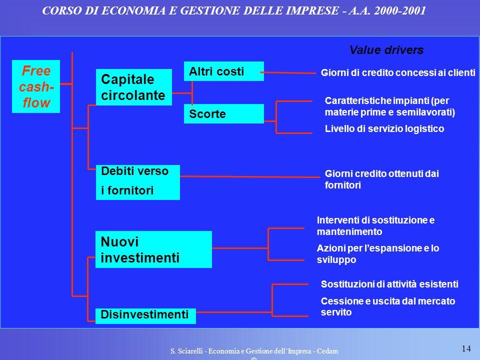14 S. Sciarelli - Economia e Gestione dellImpresa - Cedam CORSO DI ECONOMIA E GESTIONE DELLE IMPRESE - A.A. 2000-2001 Free cash- flow Capitale circola