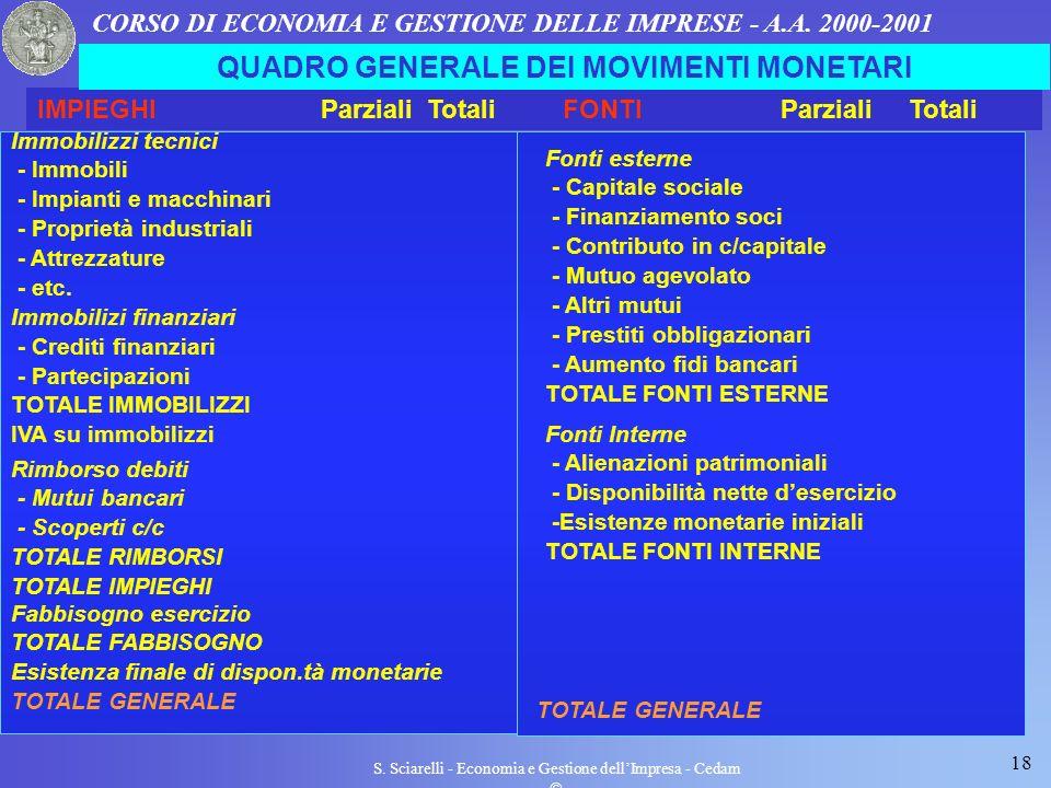 18 S. Sciarelli - Economia e Gestione dellImpresa - Cedam CORSO DI ECONOMIA E GESTIONE DELLE IMPRESE - A.A. 2000-2001 IMPIEGHI Parziali TotaliFONTI Pa
