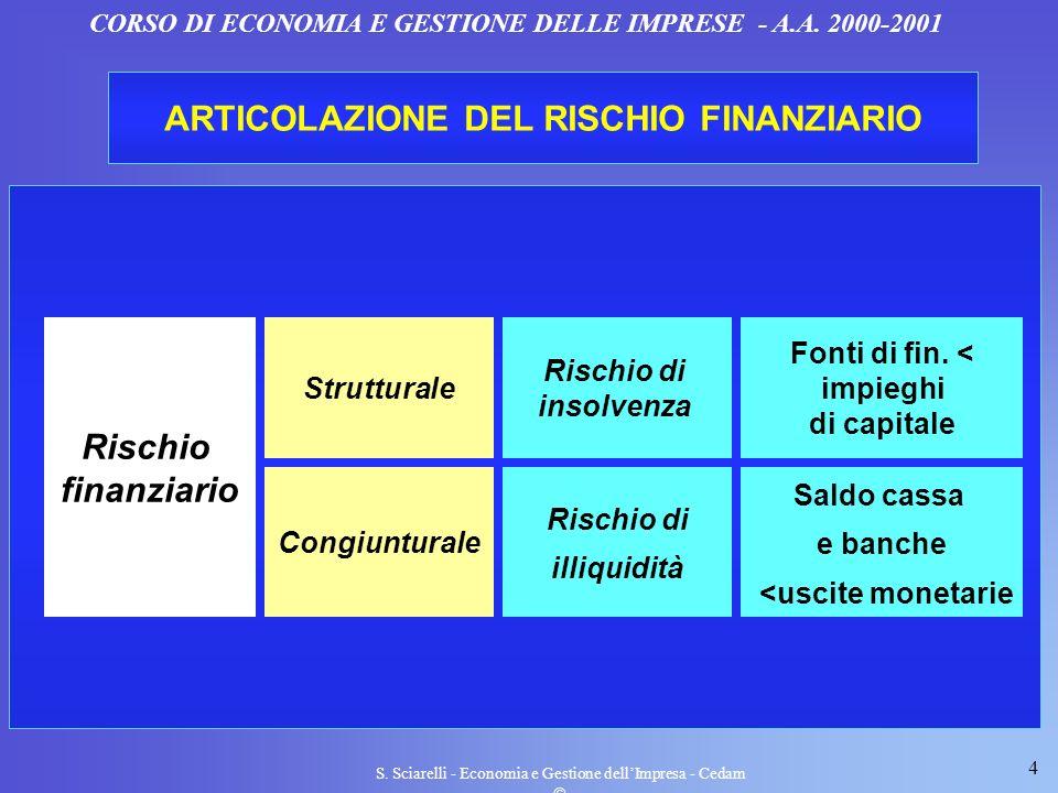 4 S. Sciarelli - Economia e Gestione dellImpresa - Cedam CORSO DI ECONOMIA E GESTIONE DELLE IMPRESE - A.A. 2000-2001 ARTICOLAZIONE DEL RISCHIO FINANZI