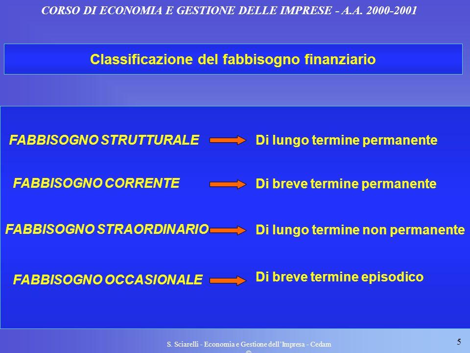 5 S. Sciarelli - Economia e Gestione dellImpresa - Cedam CORSO DI ECONOMIA E GESTIONE DELLE IMPRESE - A.A. 2000-2001 Classificazione del fabbisogno fi