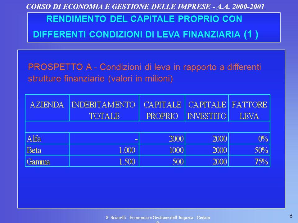 6 S. Sciarelli - Economia e Gestione dellImpresa - Cedam CORSO DI ECONOMIA E GESTIONE DELLE IMPRESE - A.A. 2000-2001 RENDIMENTO DEL CAPITALE PROPRIO C