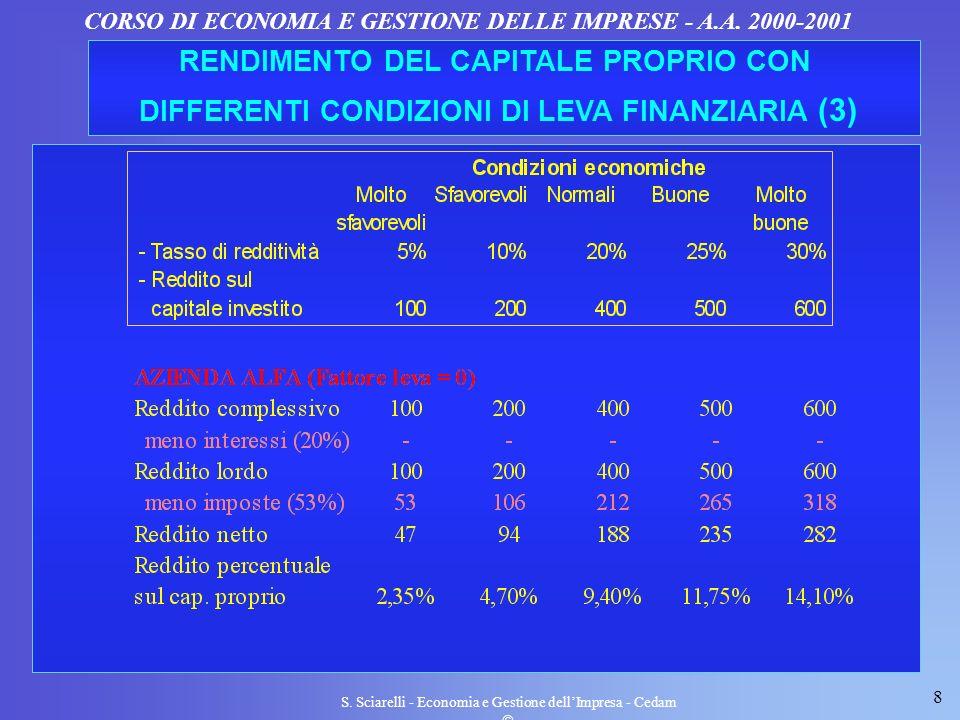 8 S. Sciarelli - Economia e Gestione dellImpresa - Cedam CORSO DI ECONOMIA E GESTIONE DELLE IMPRESE - A.A. 2000-2001 RENDIMENTO DEL CAPITALE PROPRIO C
