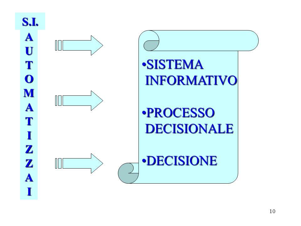 10 AUTOMATIZZAIAUTOMATIZZAIAUTOMATIZZAIAUTOMATIZZAI S.I. SISTEMASISTEMA INFORMATIVO INFORMATIVO PROCESSOPROCESSO DECISIONALE DECISIONALE DECISIONEDECI