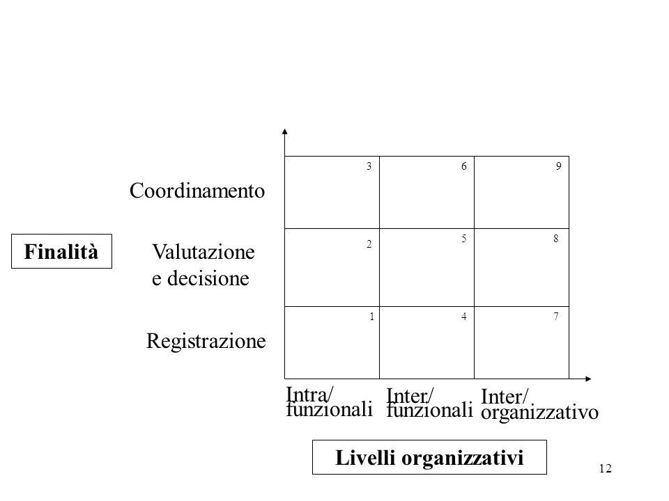 12 Finalità Registrazione Valutazione e decisione Coordinamento Intra/ funzionali Inter/ funzionali Inter/ organizzativo 1 2 3 5 6 7 4 8 9 Livelli org