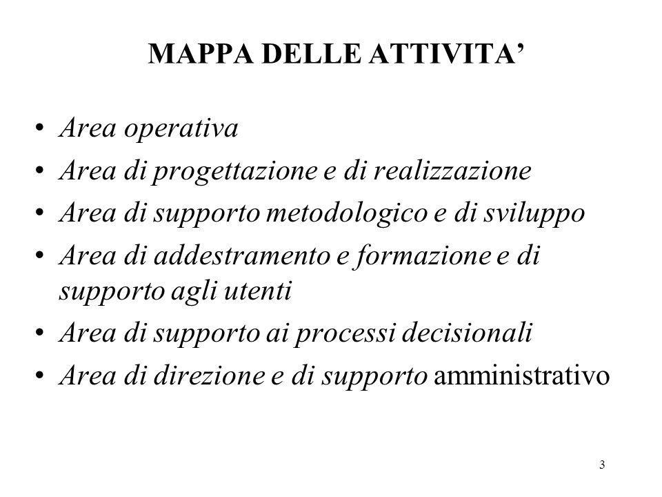 3 MAPPA DELLE ATTIVITA Area operativa Area di progettazione e di realizzazione Area di supporto metodologico e di sviluppo Area di addestramento e for