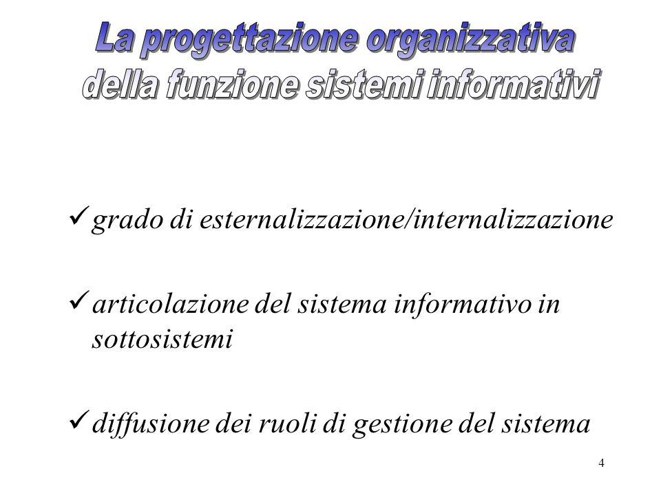 4 grado di esternalizzazione/internalizzazione articolazione del sistema informativo in sottosistemi diffusione dei ruoli di gestione del sistema