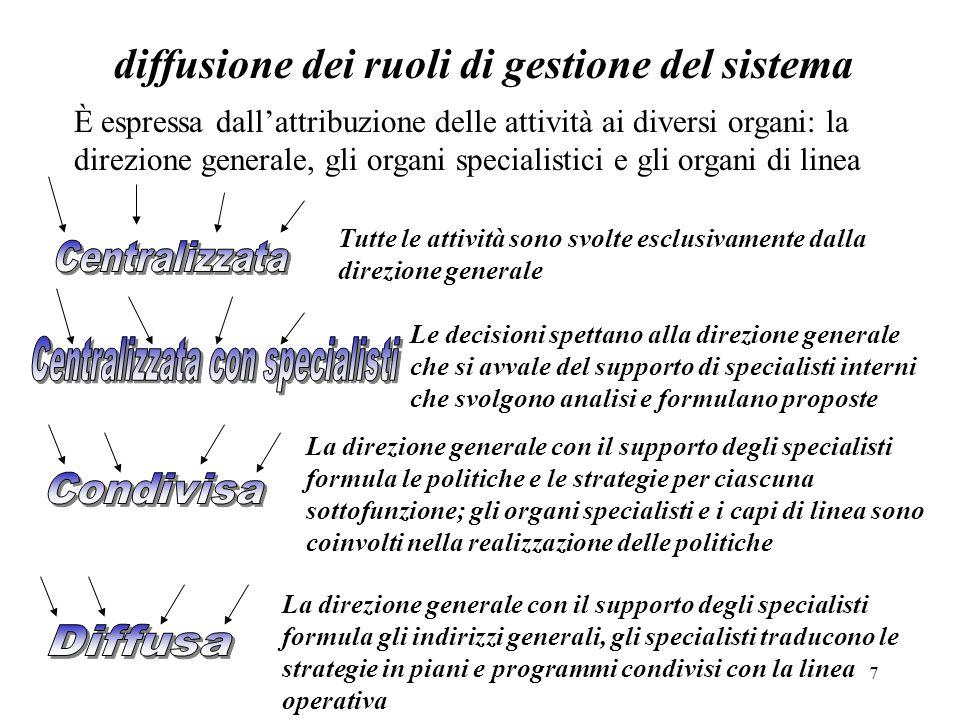 7 diffusione dei ruoli di gestione del sistema È espressa dallattribuzione delle attività ai diversi organi: la direzione generale, gli organi special