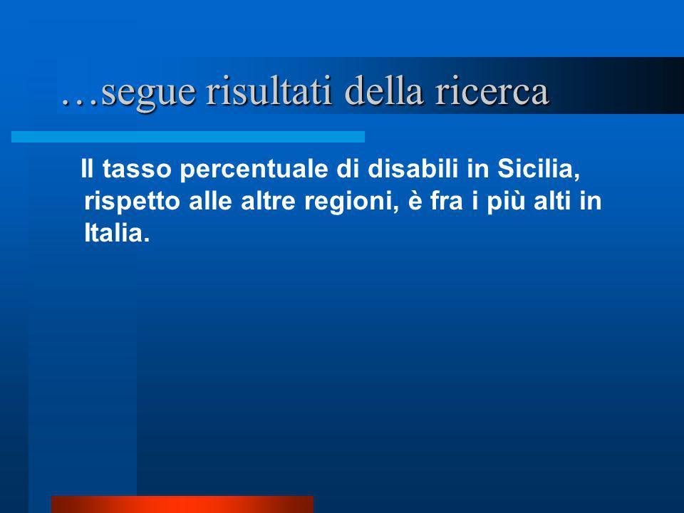 …segue risultati della ricerca Il tasso percentuale di disabili in Sicilia, rispetto alle altre regioni, è fra i più alti in Italia.