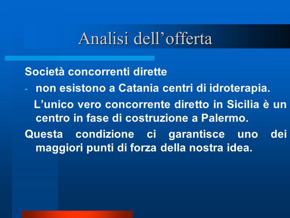 Analisi dellofferta Società concorrenti dirette - non esistono a Catania centri di idroterapia. Lunico vero concorrente diretto in Sicilia è un centro