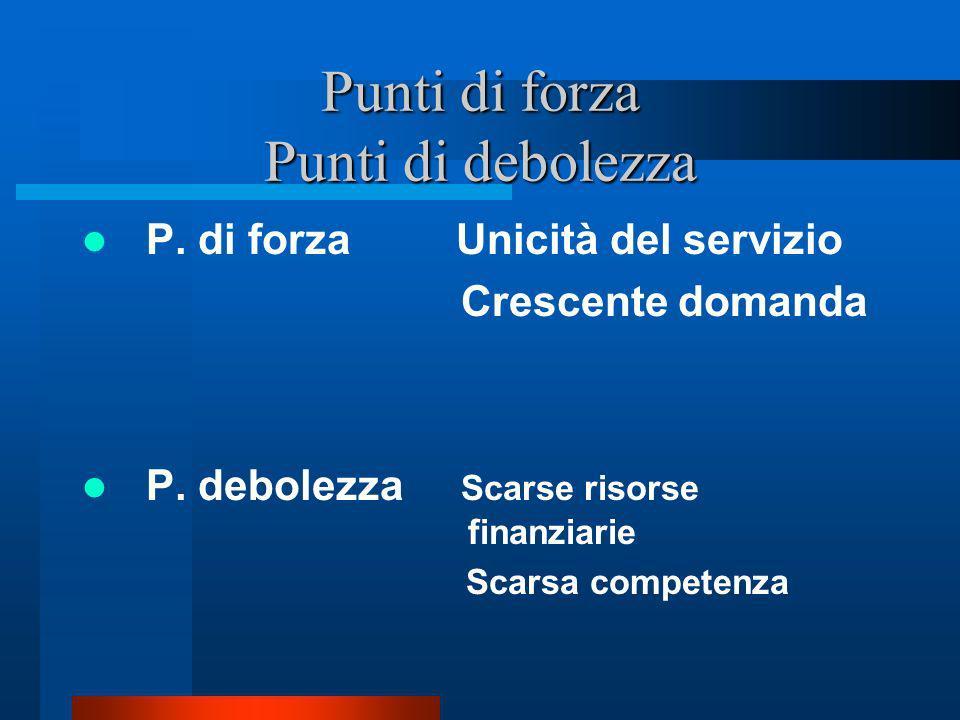 Punti di forza Punti di debolezza P. di forza Unicità del servizio Crescente domanda P. debolezza Scarse risorse finanziarie Scarsa competenza