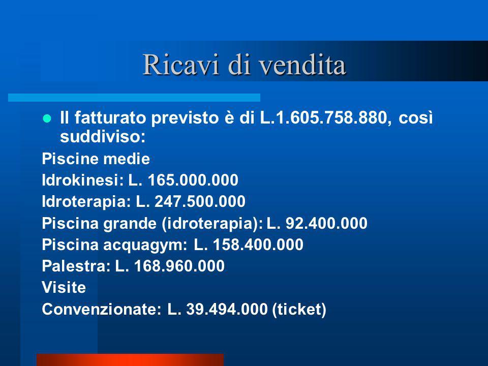 Ricavi di vendita Il fatturato previsto è di L.1.605.758.880, così suddiviso: Piscine medie Idrokinesi: L. 165.000.000 Idroterapia: L. 247.500.000 Pis