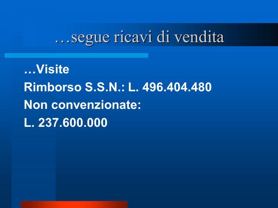 …segue ricavi di vendita …Visite Rimborso S.S.N.: L. 496.404.480 Non convenzionate: L. 237.600.000