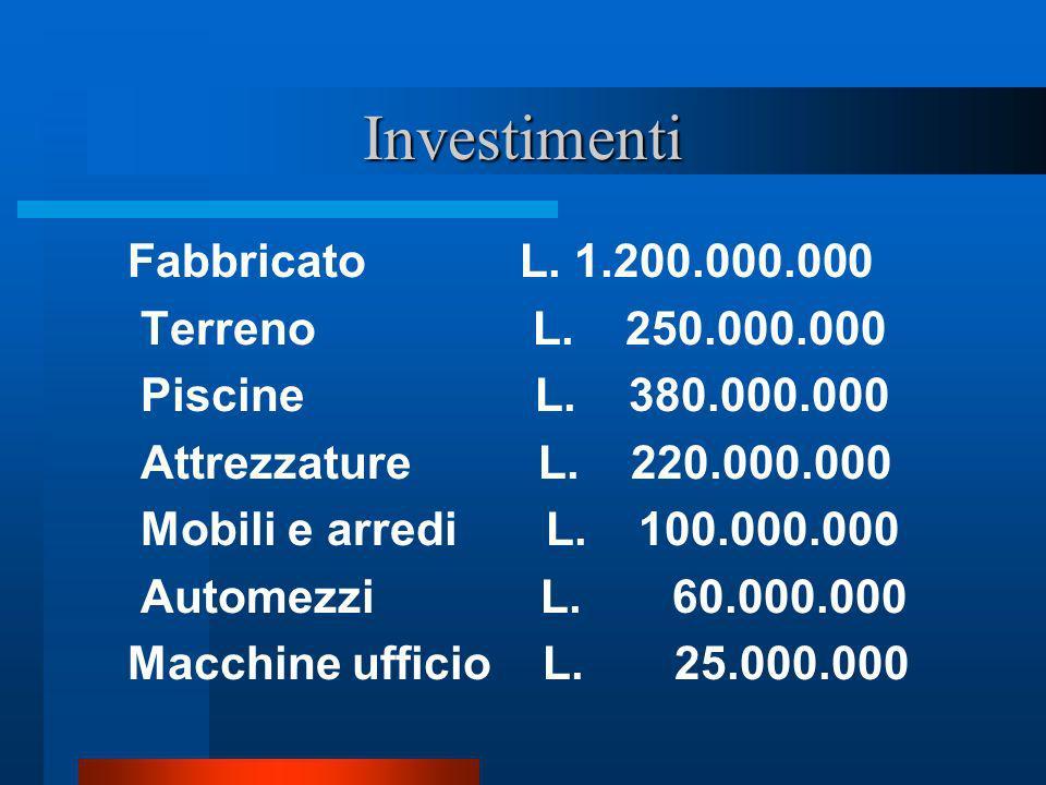 Investimenti Fabbricato L. 1.200.000.000 Terreno L. 250.000.000 Piscine L. 380.000.000 Attrezzature L. 220.000.000 Mobili e arredi L. 100.000.000 Auto
