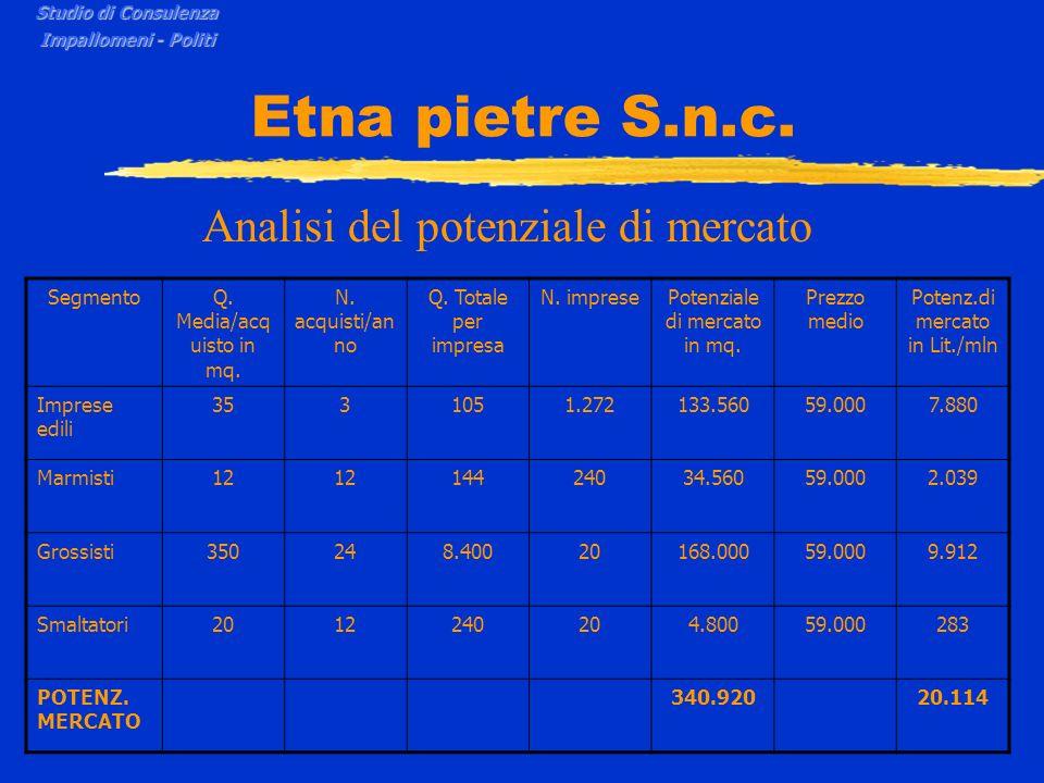 Etna pietre S.n.c. Analisi del potenziale di mercato Studio di Consulenza Impallomeni - Politi SegmentoQ. Media/acq uisto in mq. N. acquisti/an no Q.