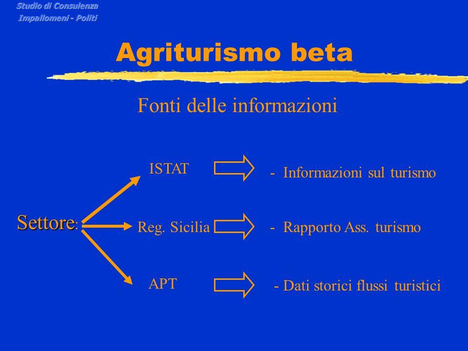 Agriturismo beta Fonti delle informazioni Settore Settore : ISTAT - Informazioni sul turismo Reg. Sicilia- Rapporto Ass. turismo APT - Dati storici fl