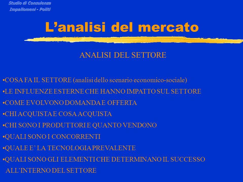 Lanalisi del mercato Settore Mercato di riferimento Scenario Studio di Consulenza Impallomeni - Politi