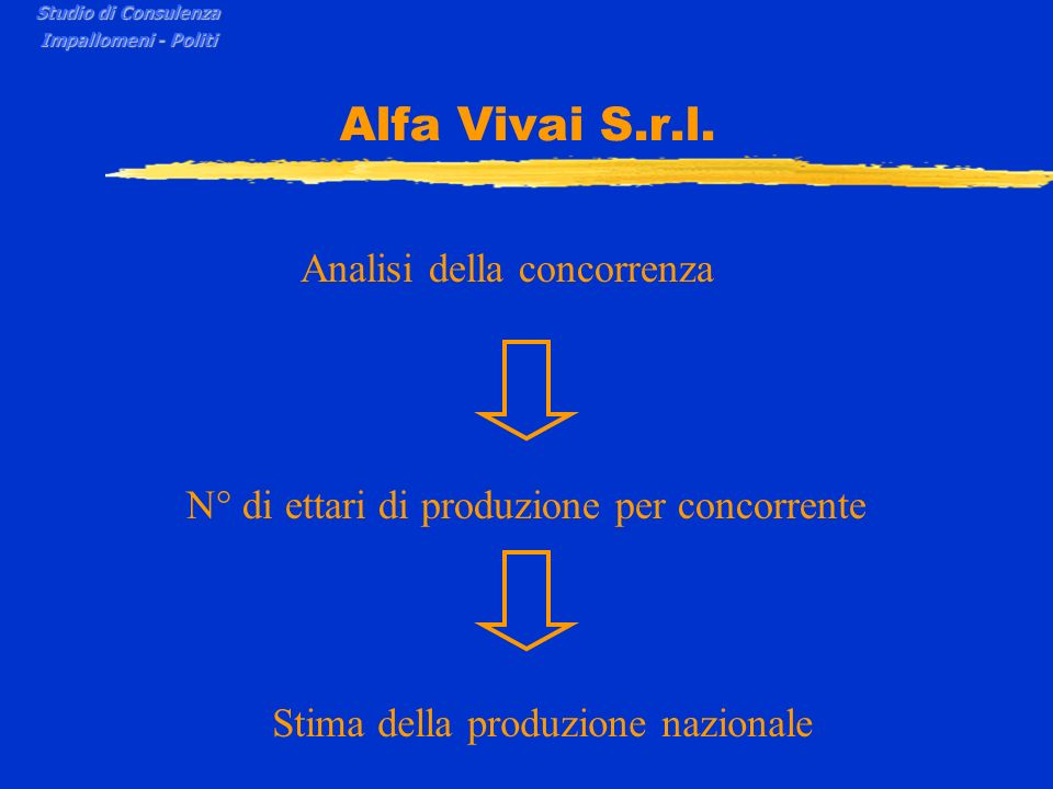 Alfa Vivai S.r.l. Analisi della concorrenza N° di ettari di produzione per concorrente Stima della produzione nazionale Studio di Consulenza Impallome