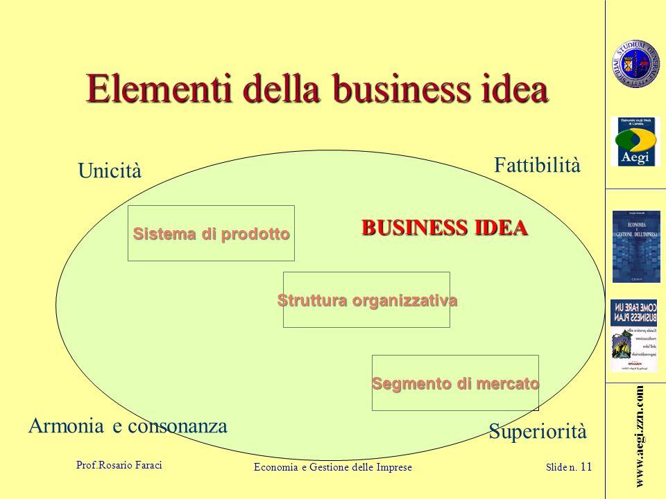 www.aegi.zzn.com Prof.Rosario Faraci Economia e Gestione delle Imprese Slide n. 11 Elementi della business idea Sistema di prodotto Struttura organizz