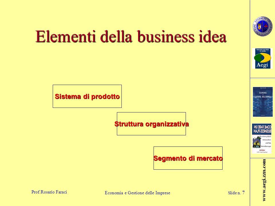 www.aegi.zzn.com Prof.Rosario Faraci Economia e Gestione delle Imprese Slide n. 7 Elementi della business idea Sistema di prodotto Struttura organizza