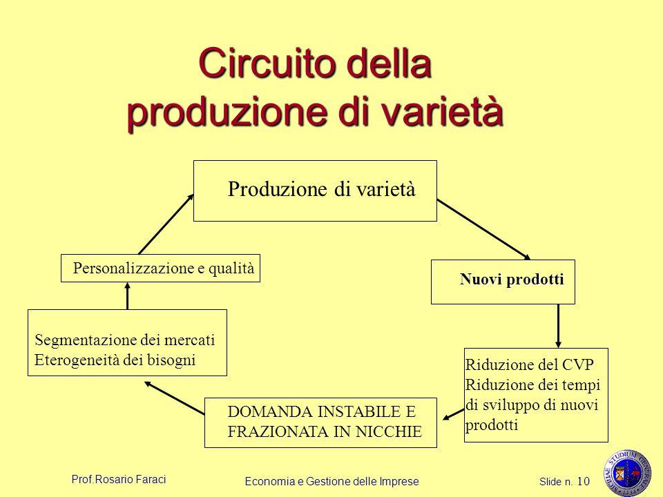 Prof.Rosario Faraci Economia e Gestione delle Imprese Slide n. 10 Circuito della produzione di varietà Produzione di varietà Nuovi prodotti Riduzione