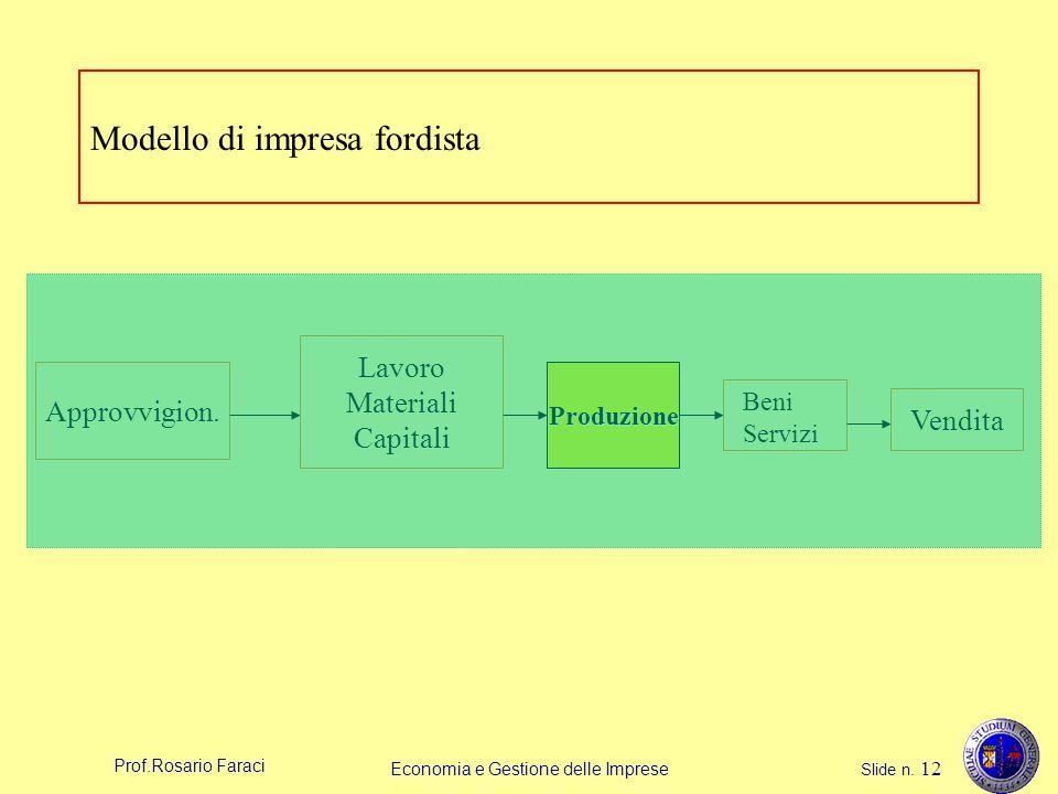 Prof.Rosario Faraci Economia e Gestione delle Imprese Slide n. 12 Modello di impresa fordista Approvvigion. Lavoro Materiali Capitali Produzione Vendi