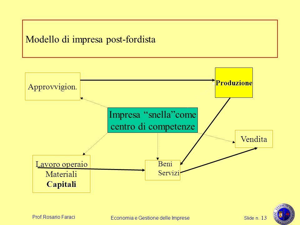 Prof.Rosario Faraci Economia e Gestione delle Imprese Slide n. 13 Modello di impresa post-fordista Approvvigion. Lavoro operaio MaterialiCapitali Prod