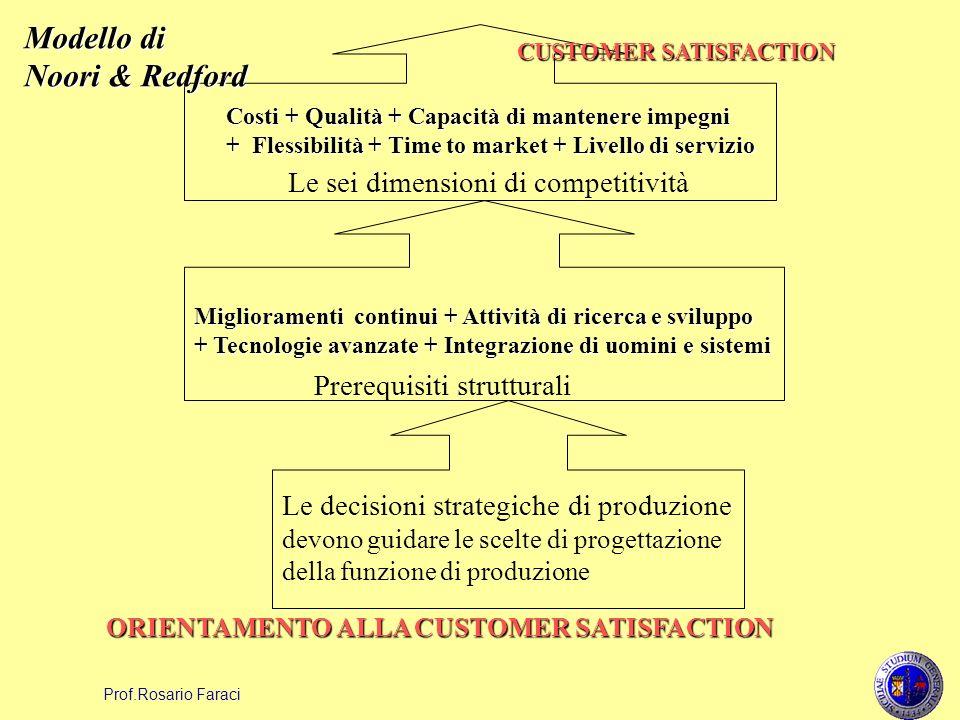 Prof.Rosario Faraci Le decisioni strategiche di produzione devono guidare le scelte di progettazione della funzione di produzione ORIENTAMENTO ALLA CU