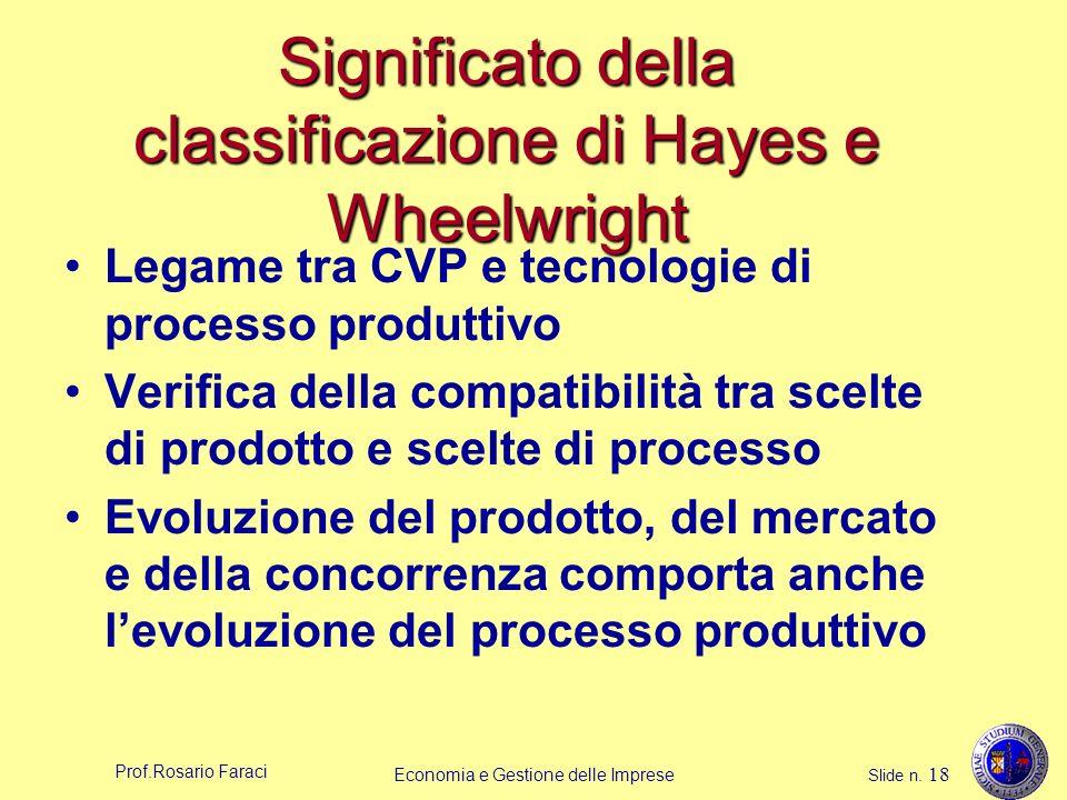 Prof.Rosario Faraci Economia e Gestione delle Imprese Slide n. 18 Significato della classificazione di Hayes e Wheelwright Legame tra CVP e tecnologie