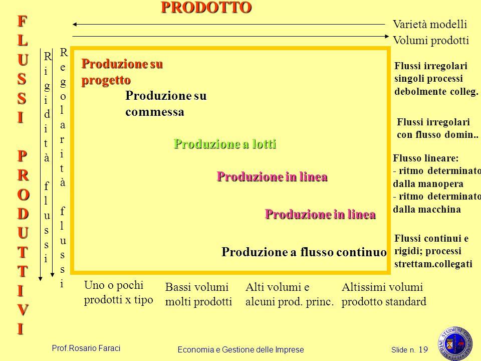 Prof.Rosario Faraci Economia e Gestione delle Imprese Slide n. 19 PRODOTTO FLUSSIPRODUTTIVI Volumi prodotti Varietà modelli RigiditàflussiRigiditàflus
