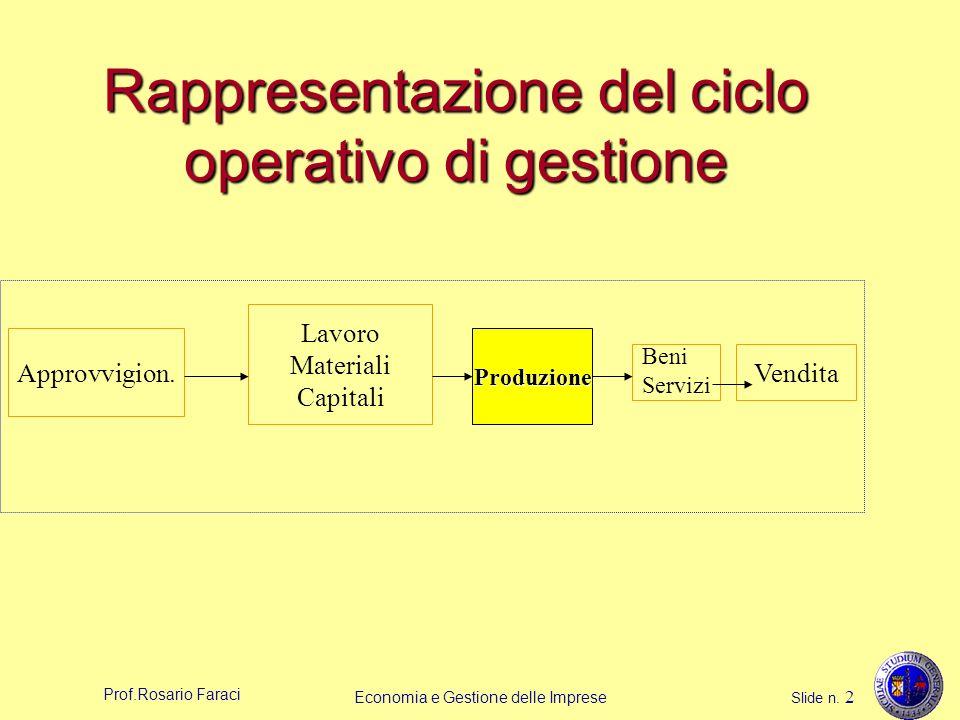 Prof.Rosario Faraci Economia e Gestione delle Imprese Slide n. 2 Rappresentazione del ciclo operativo di gestione Approvvigion. Lavoro Materiali Capit