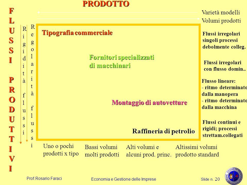 Prof.Rosario Faraci Economia e Gestione delle Imprese Slide n. 20 PRODOTTO FLUSSIPRODUTTIVI Volumi prodotti Varietà modelli RigiditàflussiRigiditàflus