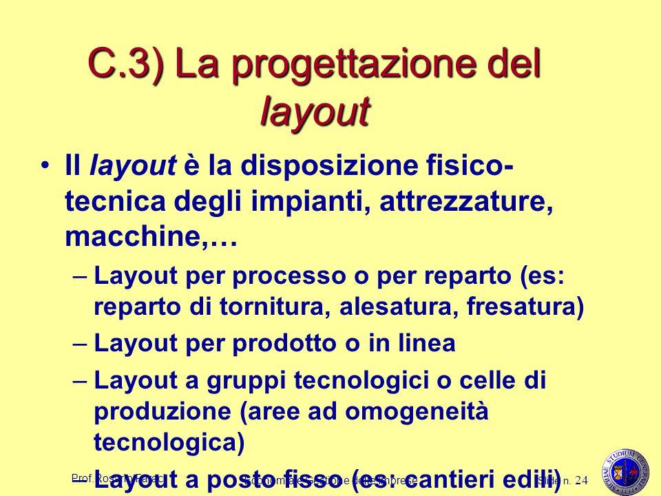 Prof.Rosario Faraci Economia e Gestione delle Imprese Slide n. 24 C.3) La progettazione del layout Il layout è la disposizione fisico- tecnica degli i