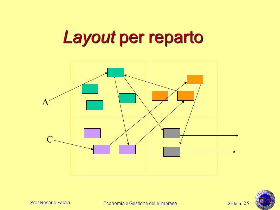 Prof.Rosario Faraci Economia e Gestione delle Imprese Slide n. 25 Layout per reparto A C