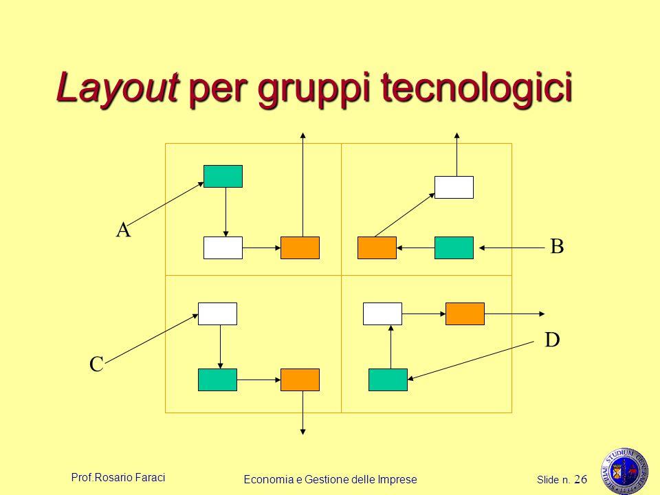 Prof.Rosario Faraci Economia e Gestione delle Imprese Slide n. 26 Layout per gruppi tecnologici A B C D