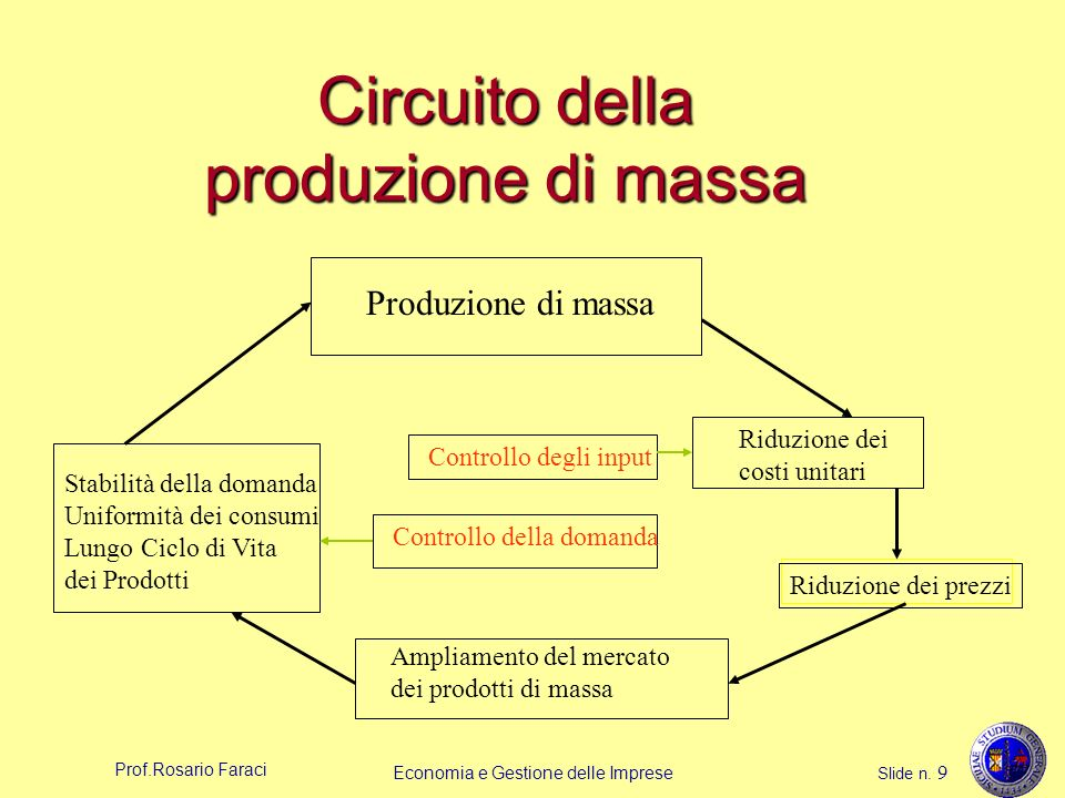Prof.Rosario Faraci Economia e Gestione delle Imprese Slide n. 9 Circuito della produzione di massa Produzione di massa Riduzione dei costi unitari Ri